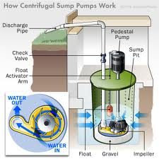 sump pumps 66226